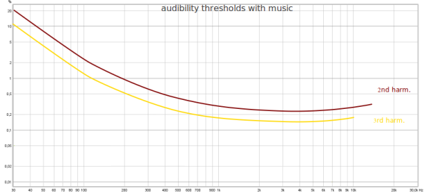 dist audibility limits