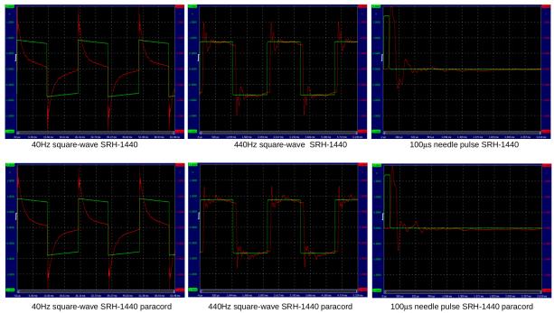 SQR stock vs paracord