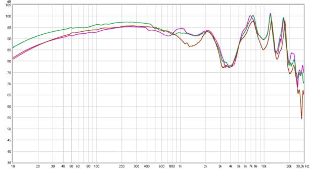 K712 (bn) vs K7XX (gn) vs 702 with 7XX pads (pu)