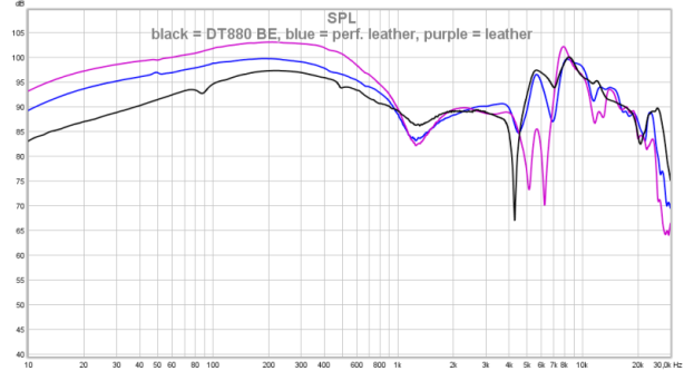 black = DT880 BE, blue = perf. leather, purple = leather