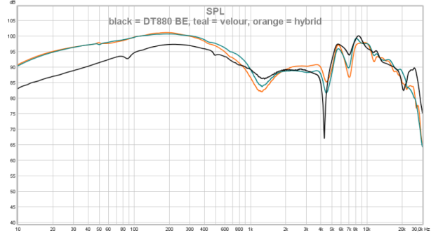 black = DT880 BE, teal = velour, orange = hybrid