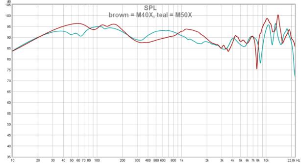 brown = M40X, teal = M50X